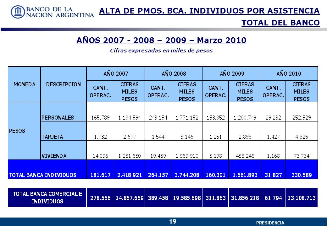 GERENCIA GENERAL PRESIDENCIA 19 ALTA DE PMOS. BCA.
