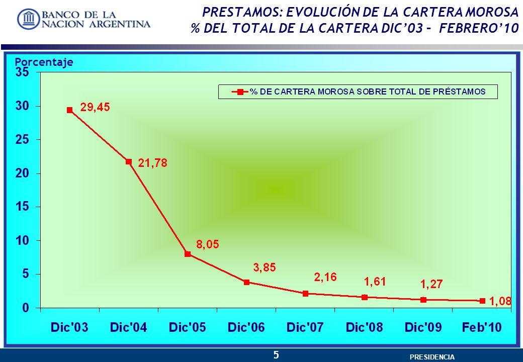 GERENCIA GENERAL 5 PRESIDENCIA PRESTAMOS: EVOLUCIÓN DE LA CARTERA MOROSA % DEL TOTAL DE LA CARTERA DIC03 – FEBRERO10 Porcentaje