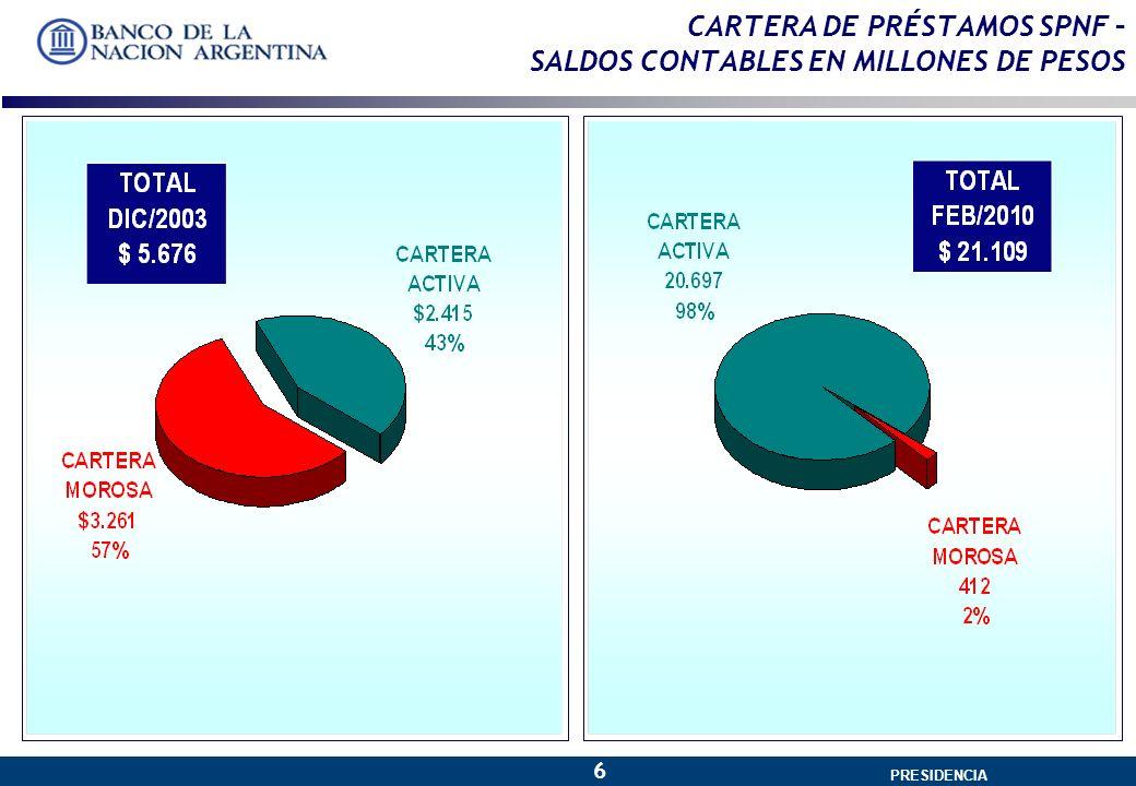GERENCIA GENERAL 6 PRESIDENCIA CARTERA DE PRÉSTAMOS SPNF – SALDOS CONTABLES EN MILLONES DE PESOS