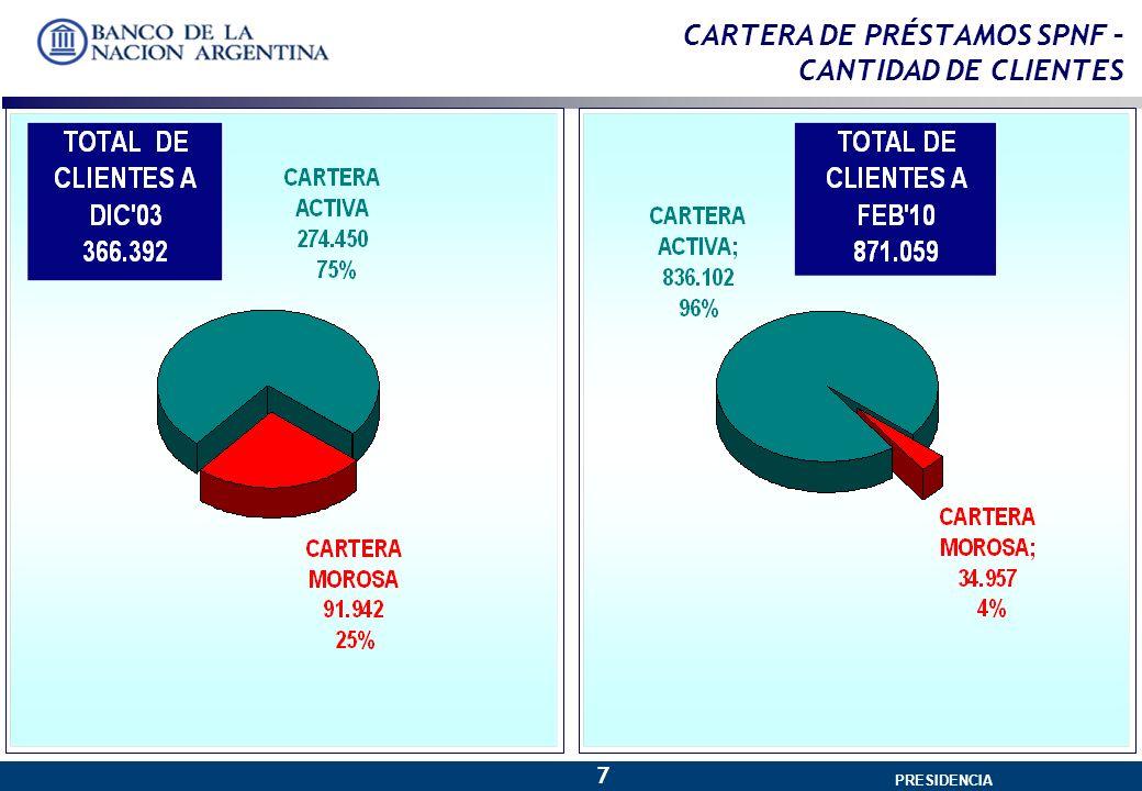 GERENCIA GENERAL 7 PRESIDENCIA CARTERA DE PRÉSTAMOS SPNF – CANTIDAD DE CLIENTES