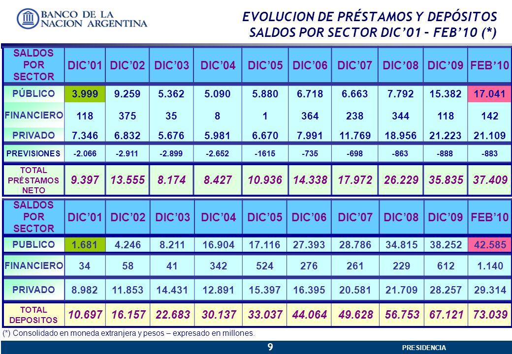 PRESIDENCIA GERENCIA GENERAL 9 EVOLUCION DE PRÉSTAMOS Y DEPÓSITOS SALDOS POR SECTOR DIC01 – FEB10 (*) SALDOS POR SECTOR DIC01DIC02DIC03DIC04DIC05DIC06DIC07 DIC 08DIC 09FEB 10 PÚBLICO 3.9999.2595.3625.0905.8806.7186.6637.79215.38217.041 FINANCIERO 1183753581364238344118142 PRIVADO 7.3466.8325.6765.9816.6707.99111.76918.95621.22321.109 PREVISIONES -2.066-2.911-2.899-2.652-1615-735-698-863-888-883 TOTAL PR É STAMOS NETO 9.39713.5558.1748.42710.93614.33817.97226.22935.83537.409 SALDOS POR SECTOR DIC01DIC02DIC03DIC04DIC05DIC06DIC07DIC08DIC09FEB10 PUBLICO 1.6814.2468.21116.90417.11627.39328.78634.81538.25242.585 FINANCIERO 3458413425242762612296121.140 PRIVADO 8.98211.85314.43112.89115.39716.39520.58121.70928.25729.314 TOTAL DEPOSITOS 10.69716.15722.68330.13733.03744.06449.62856.75367.12173.039 (*) Consolidado en moneda extranjera y pesos – expresado en millones.