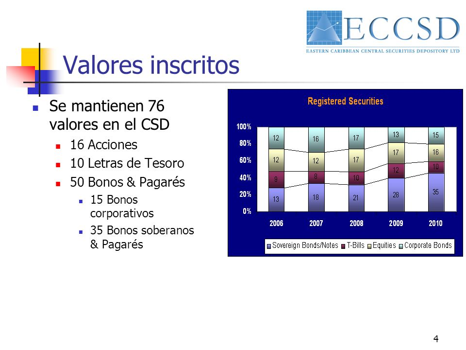 4 Valores inscritos Se mantienen 76 valores en el CSD 16 Acciones 10 Letras de Tesoro 50 Bonos & Pagarés 15 Bonos corporativos 35 Bonos soberanos & Pa