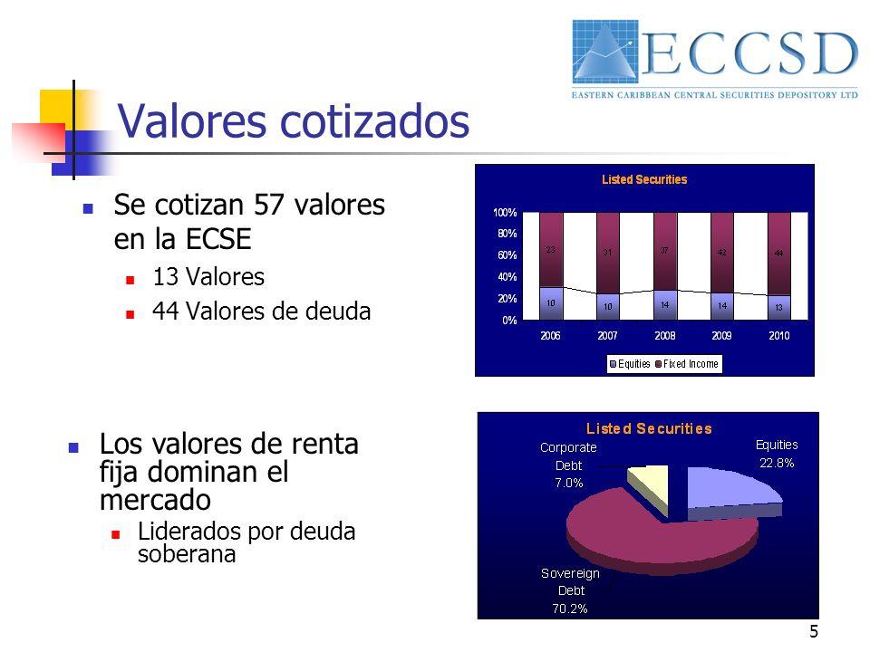 5 Valores cotizados Se cotizan 57 valores en la ECSE 13 Valores 44 Valores de deuda Los valores de renta fija dominan el mercado Liderados por deuda soberana