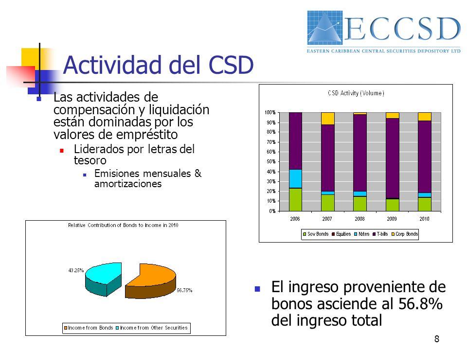 8 Actividad del CSD Las actividades de compensación y liquidación están dominadas por los valores de empréstito Liderados por letras del tesoro Emisiones mensuales & amortizaciones El ingreso proveniente de bonos asciende al 56.8% del ingreso total