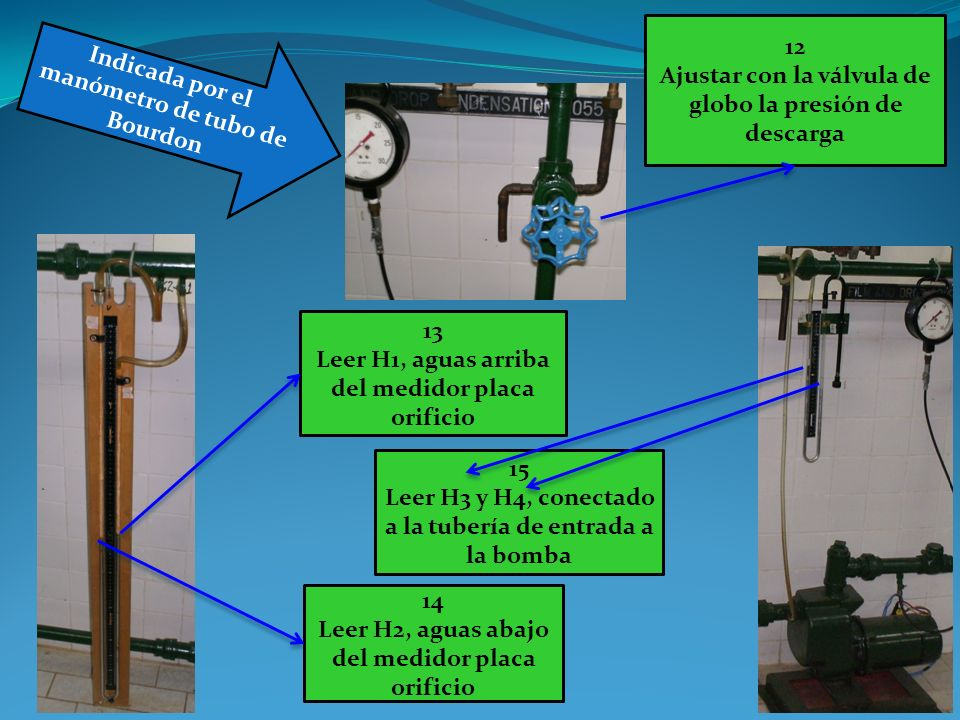 12 Ajustar con la válvula de globo la presión de descarga Indicada por el manómetro de tubo de Bourdon 13 Leer H1, aguas arriba del medidor placa orif