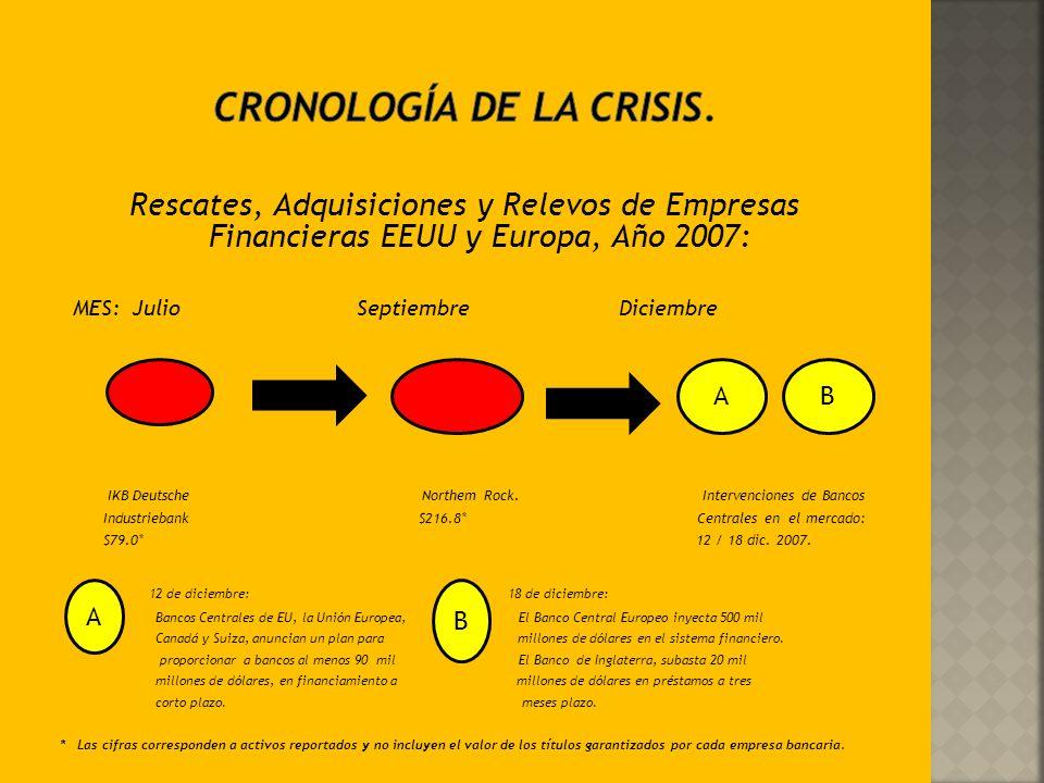 Simbología para la presentación de la Secuencia de la Crisis Financiera Mundial: Explicación: Representa Bancos e Instituciones Financieras de EEUU: R