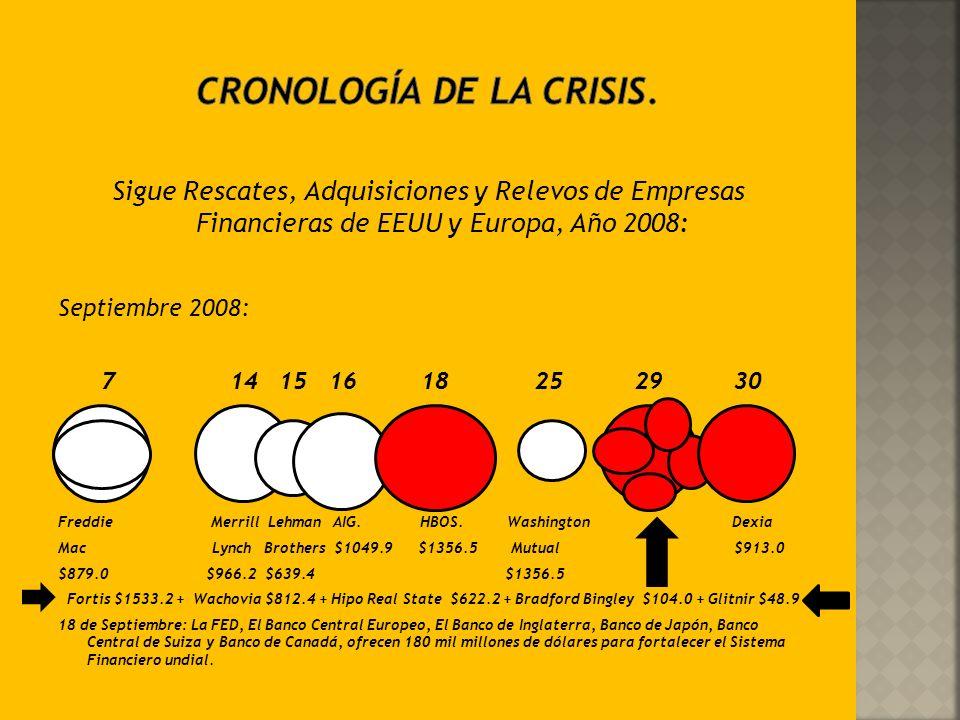 Rescates, Adquisiciones y relevos de Empresas Financieras en EEUU y Europa, Año 2008: MES: Enero Marzo Abril Julio Agosto Countrywide Dusseldorfer Ind
