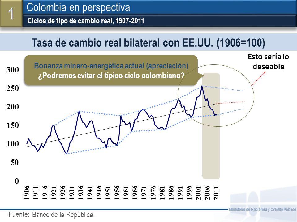 Fuente: Ministerio de Hacienda y Crédito Público Tasa de cambio real bilateral con EE.UU. (1906=100) Ciclos de tipo de cambio real, 1907-2011 Colombia
