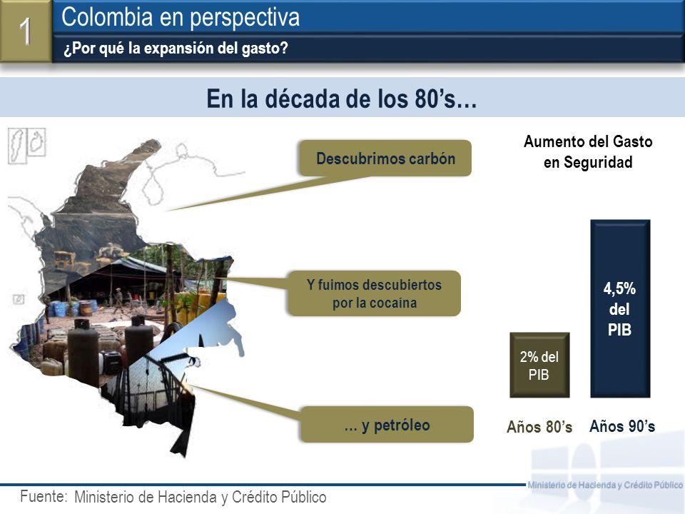 Fuente: Ministerio de Hacienda y Crédito Público En la década de los 80s… ¿Por qué la expansión del gasto? Colombia en perspectiva Ministerio de Hacie