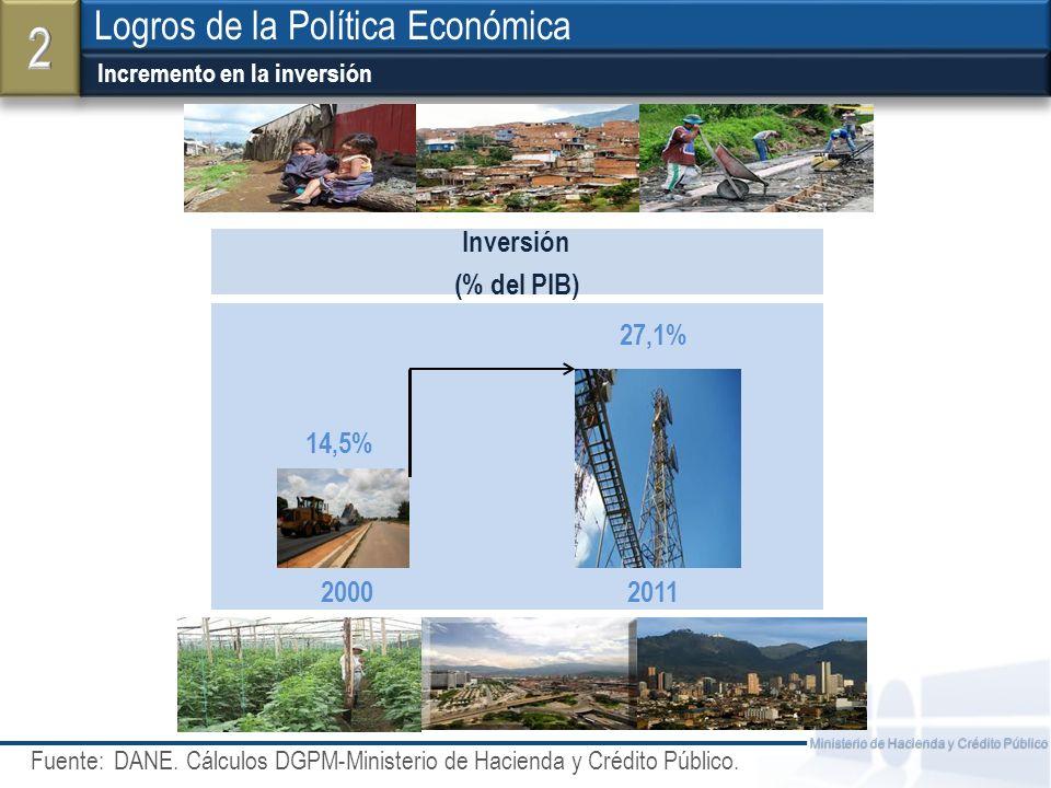 Fuente: Ministerio de Hacienda y Crédito Público Incremento en la inversión Logros de la Política Económica Inversión (% del PIB) 14,5% 27,1% 20002011