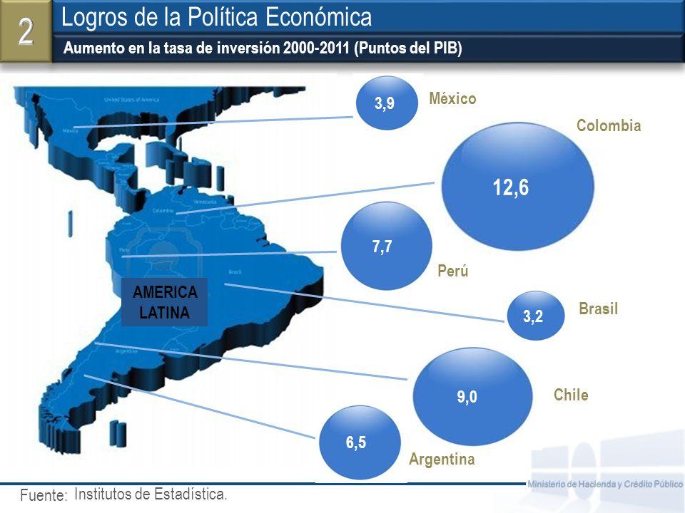 Fuente: Ministerio de Hacienda y Crédito Público Aumento en la tasa de inversión 2000-2011 (Puntos del PIB) Logros de la Política Económica Institutos