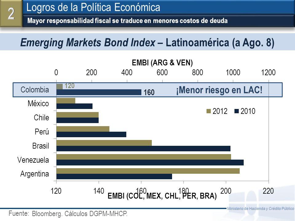 Fuente: Ministerio de Hacienda y Crédito Público Emerging Markets Bond Index – Latinoamérica (a Ago. 8) Mayor responsabilidad fiscal se traduce en men