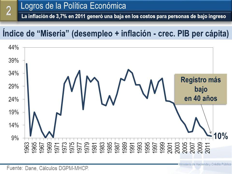 Fuente: Ministerio de Hacienda y Crédito Público Índice de Miseria (desempleo + inflación - crec. PIB per cápita) La inflación de 3,7% en 2011 generó