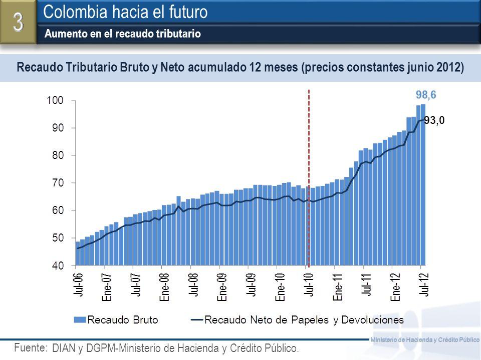 Fuente: Ministerio de Hacienda y Crédito Público Recaudo Tributario Bruto y Neto acumulado 12 meses (precios constantes junio 2012) Colombia hacia el