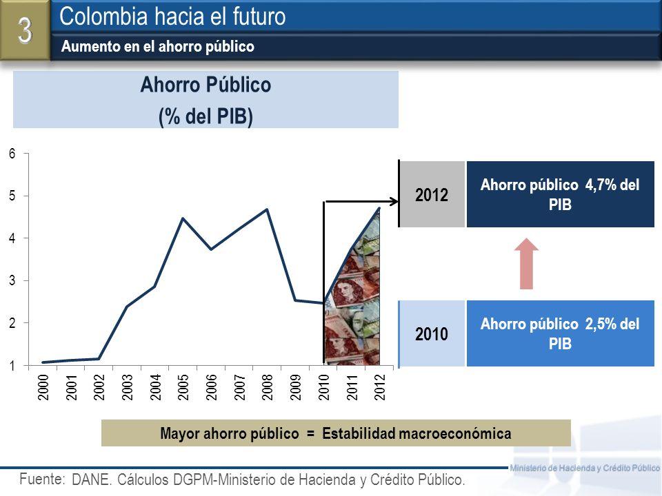 Fuente: Ministerio de Hacienda y Crédito Público Aumento en el ahorro público Colombia hacia el futuro Ahorro Público (% del PIB) 2012 Ahorro público