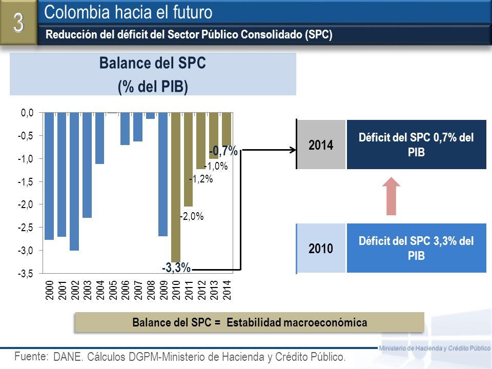 Fuente: Ministerio de Hacienda y Crédito Público Reducción del déficit del Sector Público Consolidado (SPC) Colombia hacia el futuro Balance del SPC (