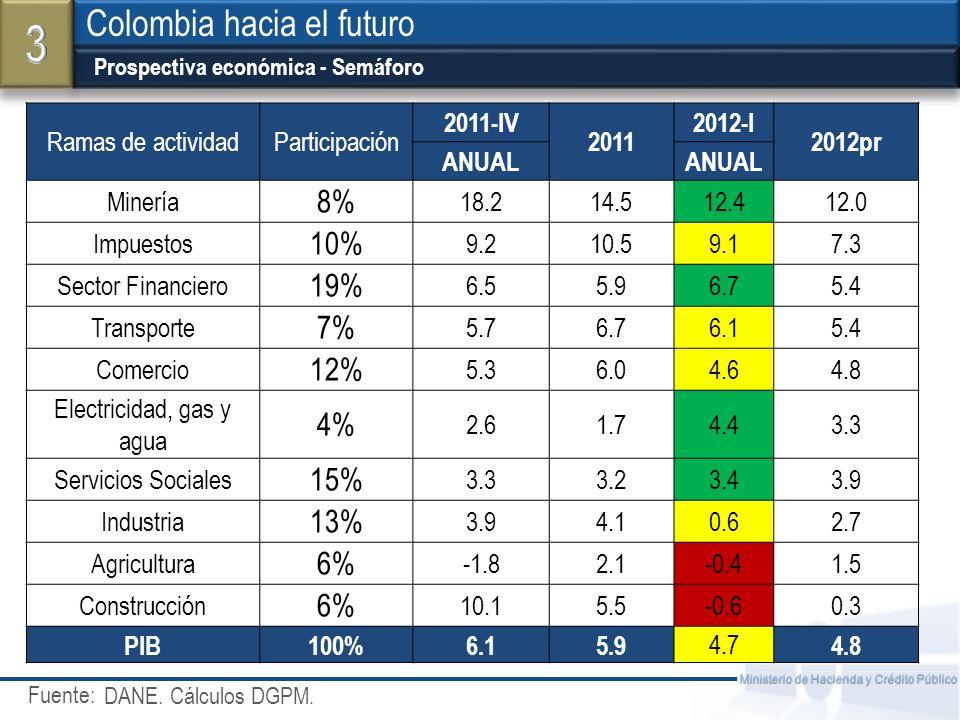 Fuente: Ministerio de Hacienda y Crédito Público Prospectiva económica - Semáforo Colombia hacia el futuro DANE. Cálculos DGPM. Ramas de actividadPart