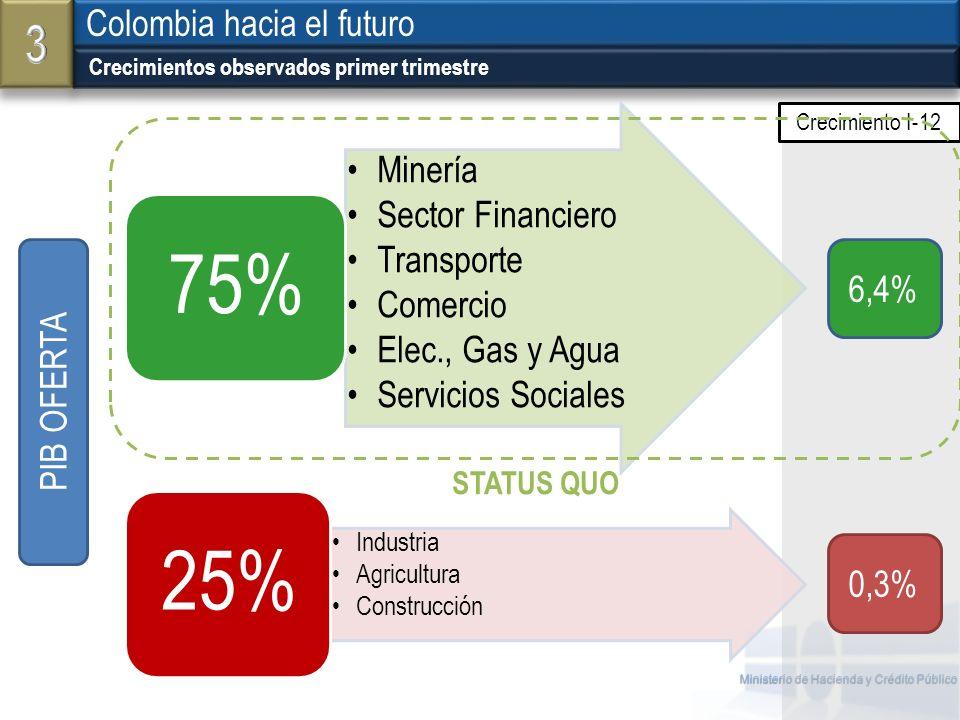 Ministerio de Hacienda y Crédito Público Crecimientos observados primer trimestre Colombia hacia el futuro Minería Sector Financiero Transporte Comerc
