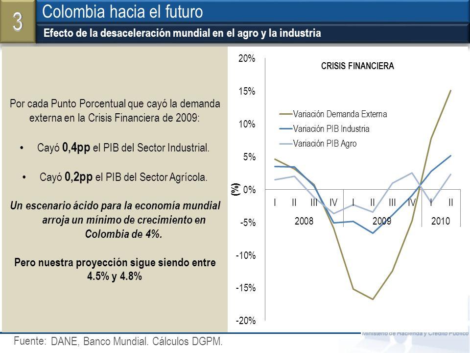 Fuente: Ministerio de Hacienda y Crédito Público Crecimiento de las importaciones del G20 Efecto de la desaceleración mundial en el agro y la industri