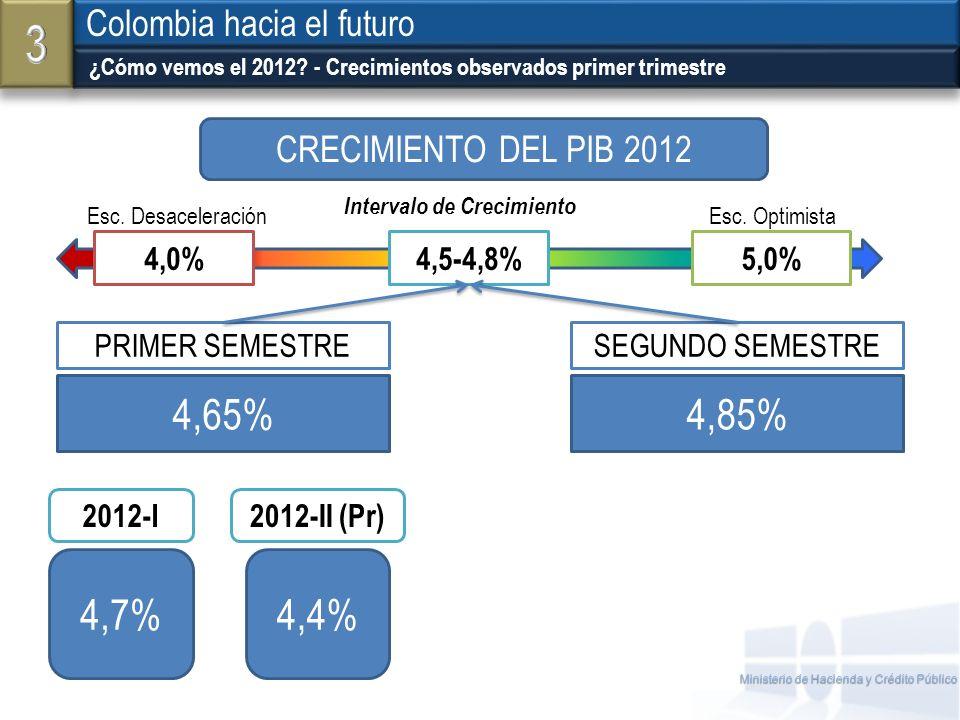 Ministerio de Hacienda y Crédito Público ¿Cómo vemos el 2012? - Crecimientos observados primer trimestre Colombia hacia el futuro 4,7%4,4% 4,65%4,85%