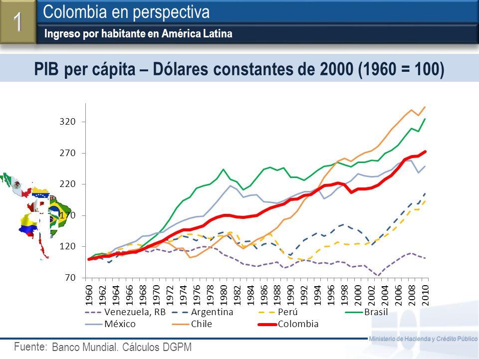 Fuente: Ministerio de Hacienda y Crédito Público Ingreso por habitante en América Latina Colombia en perspectiva Banco Mundial. Cálculos DGPM PIB per