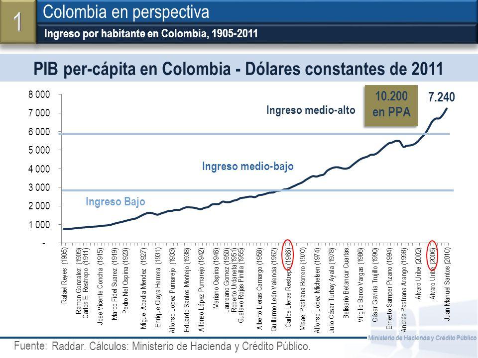 Fuente: Ministerio de Hacienda y Crédito Público PIB per-cápita en Colombia - Dólares constantes de 2011 Ingreso por habitante en Colombia, 1905-2011