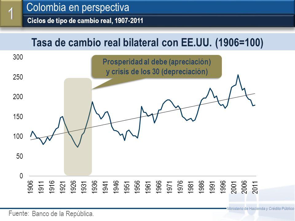 Fuente: Ministerio de Hacienda y Crédito Público Índice de Miseria (desempleo + inflación - crec.