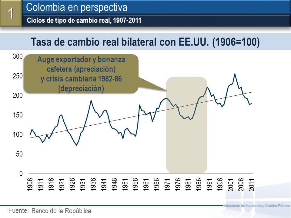 Fuente: Ministerio de Hacienda y Crédito Público Tasa de cambio real bilateral con EE.UU.