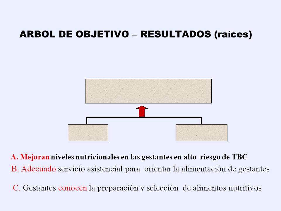 Escriba lo contrario a: Bajos niveles nutricionales en las gestantes en alto riesgo de TBC Mejoran niveles nutricionales en las gestantes en alto ries
