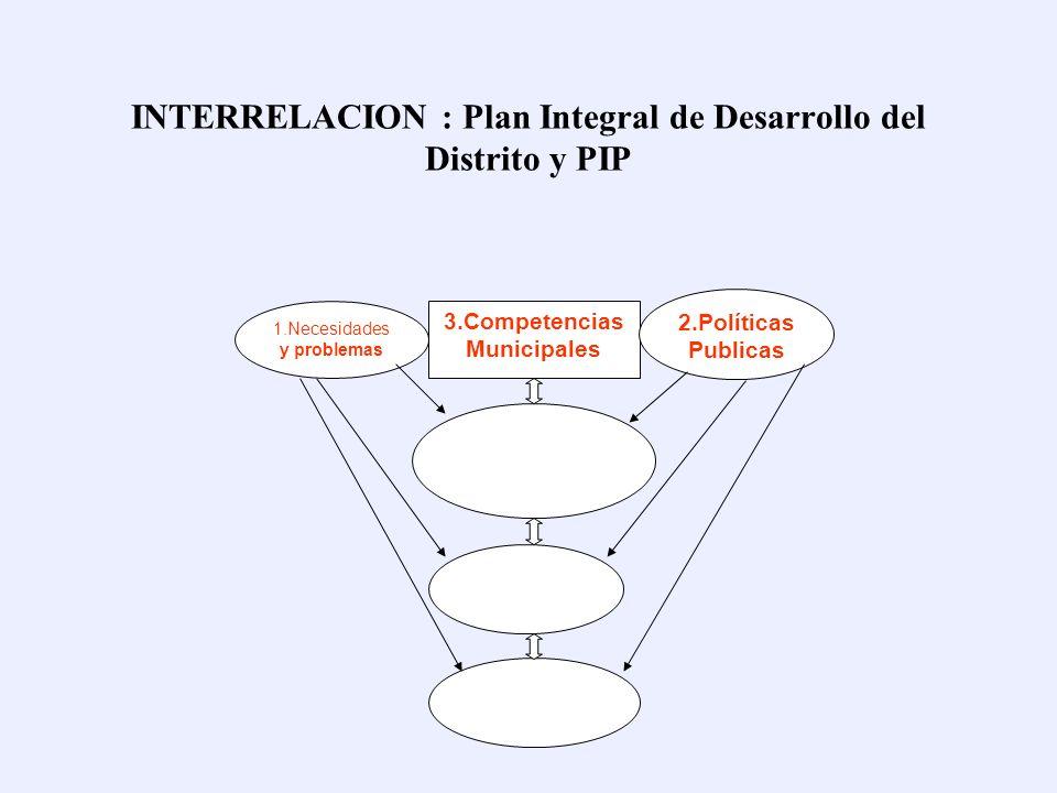INTERRELACION : Plan Integral de Desarrollo del Distrito y PIP 1.Necesidades y Problemas 2.Políticas Publicas Nacionales 3.Competencias Municipales Pr