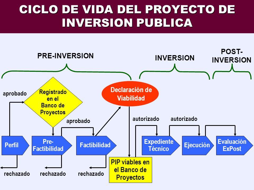PROYECTOS DE INVERSION PUBLICA Toda intervenci ó n limitada en el tiempo, que implique la aplicaci ó n de fondos p ú blicos, con el fin de crear, ampl