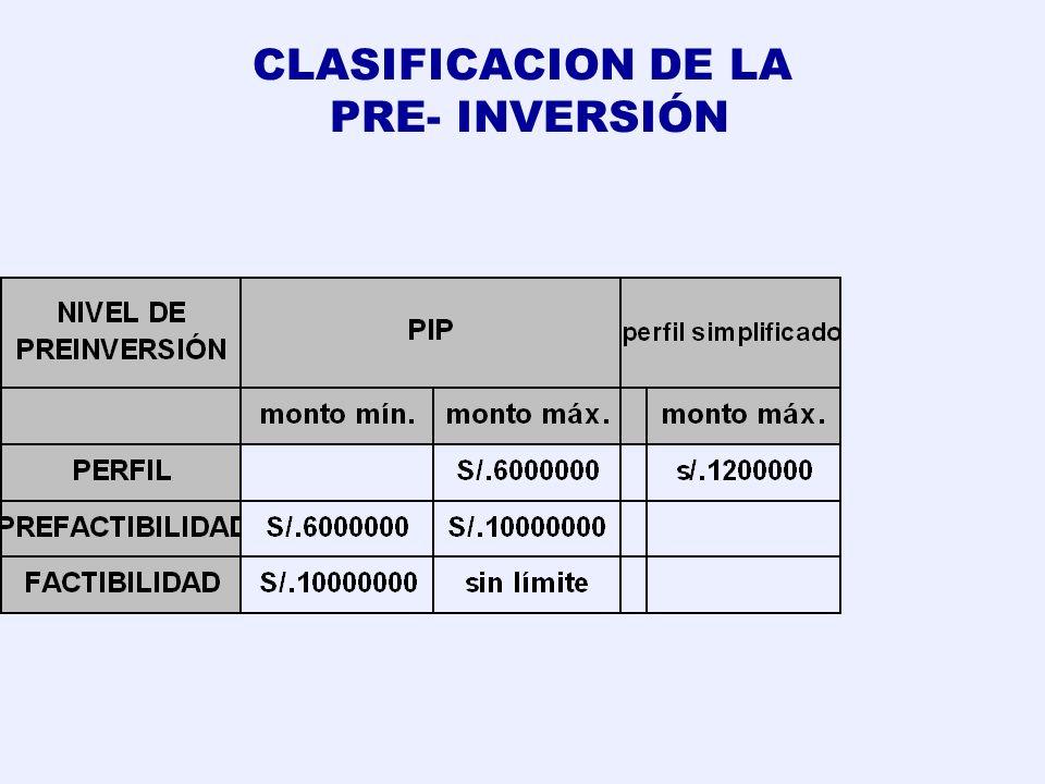 CICLO DE VIDA DEL PROYECTO DE INVERSION PUBLICA Registrado en el Banco de Proyectos Pre- Factibilidad FactibilidadPerfilEjecución Evaluación ExPost Ex
