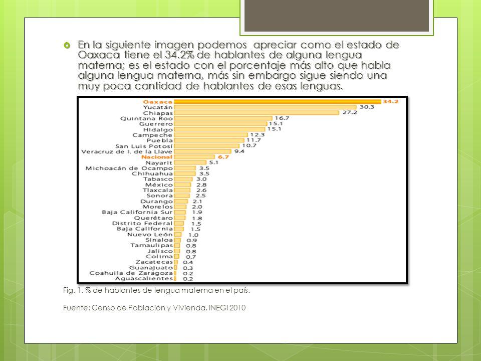 En la siguiente imagen podemos apreciar como el estado de Oaxaca tiene el 34.2% de hablantes de alguna lengua materna; es el estado con el porcentaje