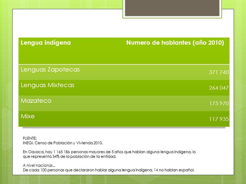 FUENTE: INEGI. Censo de Población y Vivienda 2010. En Oaxaca, hay 1 165 186 personas mayores de 5 años que hablan alguna lengua indígena, lo que repre