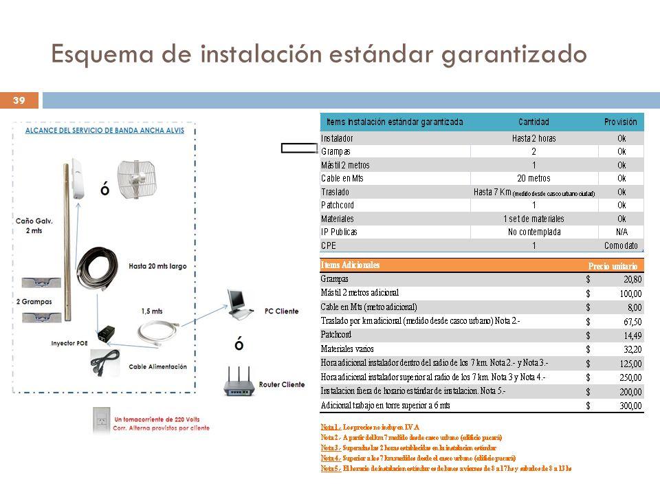 Esquema de instalación estándar garantizado 39