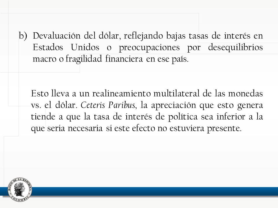 b)Devaluación del dólar, reflejando bajas tasas de interés en Estados Unidos o preocupaciones por desequilibrios macro o fragilidad financiera en ese país.
