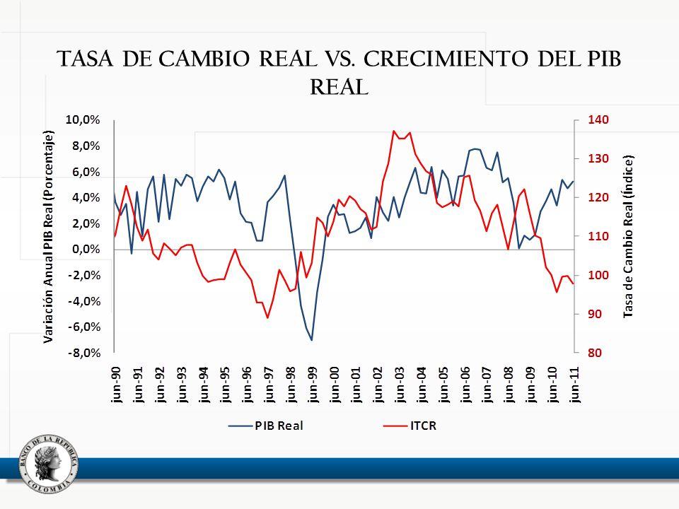 TASA DE CAMBIO REAL VS. CRECIMIENTO DEL PIB REAL