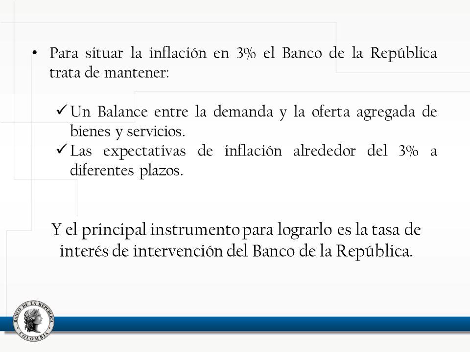 Para situar la inflación en 3% el Banco de la República trata de mantener: Un Balance entre la demanda y la oferta agregada de bienes y servicios.