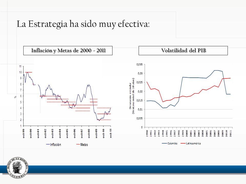 La Estrategia ha sido muy efectiva: Inflación y Metas de 2000 - 2011 Volatilidad del PIB
