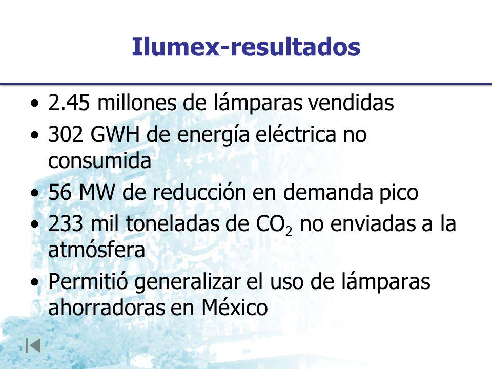 Ilumex-resultados 2.45 millones de lámparas vendidas 302 GWH de energía eléctrica no consumida 56 MW de reducción en demanda pico 233 mil toneladas de CO 2 no enviadas a la atmósfera Permitió generalizar el uso de lámparas ahorradoras en México