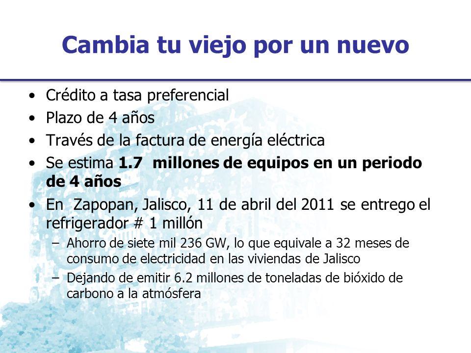 Cambia tu viejo por un nuevo Crédito a tasa preferencial Plazo de 4 años Través de la factura de energía eléctrica Se estima 1.7 millones de equipos en un periodo de 4 años En Zapopan, Jalisco, 11 de abril del 2011 se entrego el refrigerador # 1 millón –Ahorro de siete mil 236 GW, lo que equivale a 32 meses de consumo de electricidad en las viviendas de Jalisco –Dejando de emitir 6.2 millones de toneladas de bióxido de carbono a la atmósfera