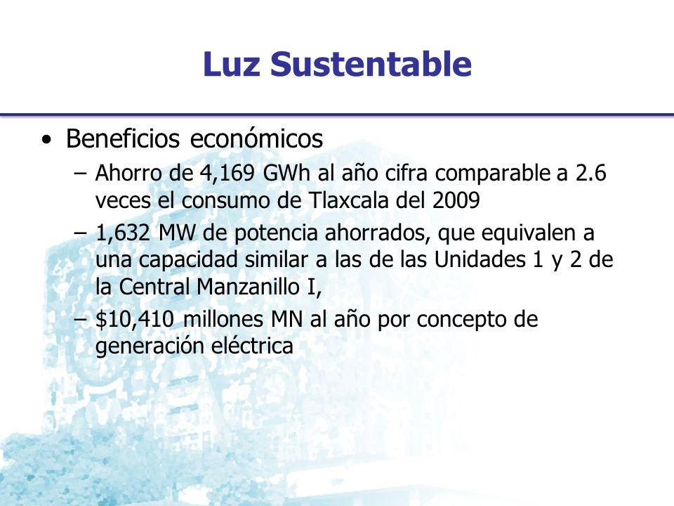 Luz Sustentable Beneficios económicos –Ahorro de 4,169 GWh al año cifra comparable a 2.6 veces el consumo de Tlaxcala del 2009 –1,632 MW de potencia ahorrados, que equivalen a una capacidad similar a las de las Unidades 1 y 2 de la Central Manzanillo I, –$10,410 millones MN al año por concepto de generación eléctrica