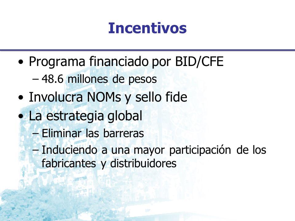 Incentivos Programa financiado por BID/CFE –48.6 millones de pesos Involucra NOMs y sello fide La estrategia global –Eliminar las barreras –Induciendo a una mayor participación de los fabricantes y distribuidores