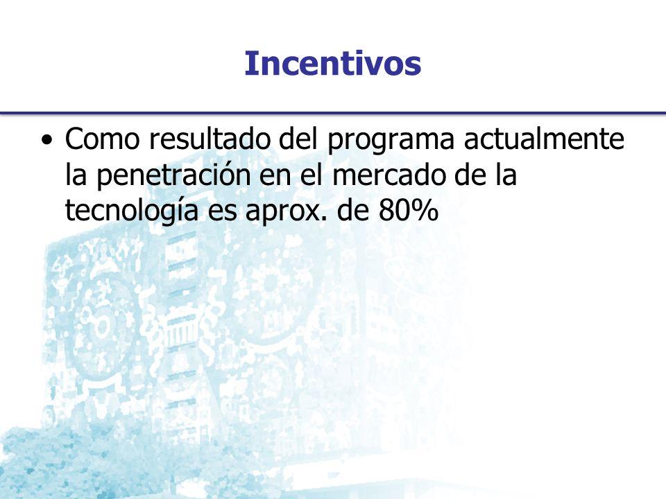Como resultado del programa actualmente la penetración en el mercado de la tecnología es aprox.