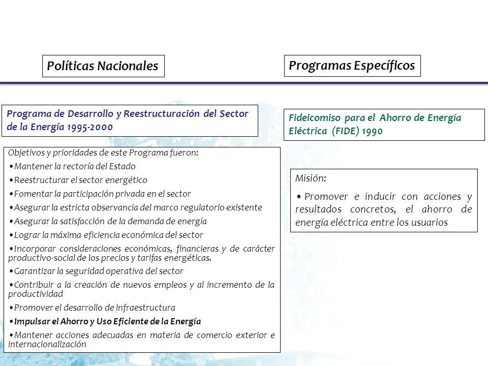 Políticas Nacionales Programa Sectorial de Energía 2001-2006 Principios rectores de la política energética: Soberanía energética Seguridad de abasto Compromiso social Modernización del sector Mayor participación privada Orientación al desarrollo sustentable Compromiso con las generaciones futuras Objetivos y metas: Asegurar el abasto suficiente de energía Hacer del ordenamiento jurídico un instrumento de desarrollo del sector Impulsar la participación de las empresas mexicanas en los proyectos de infraestructura energética Incrementar la utilización de fuentes renovables Programas Específicos Se detonan las actividades de CONAE, CFE, PAESE, FIDE