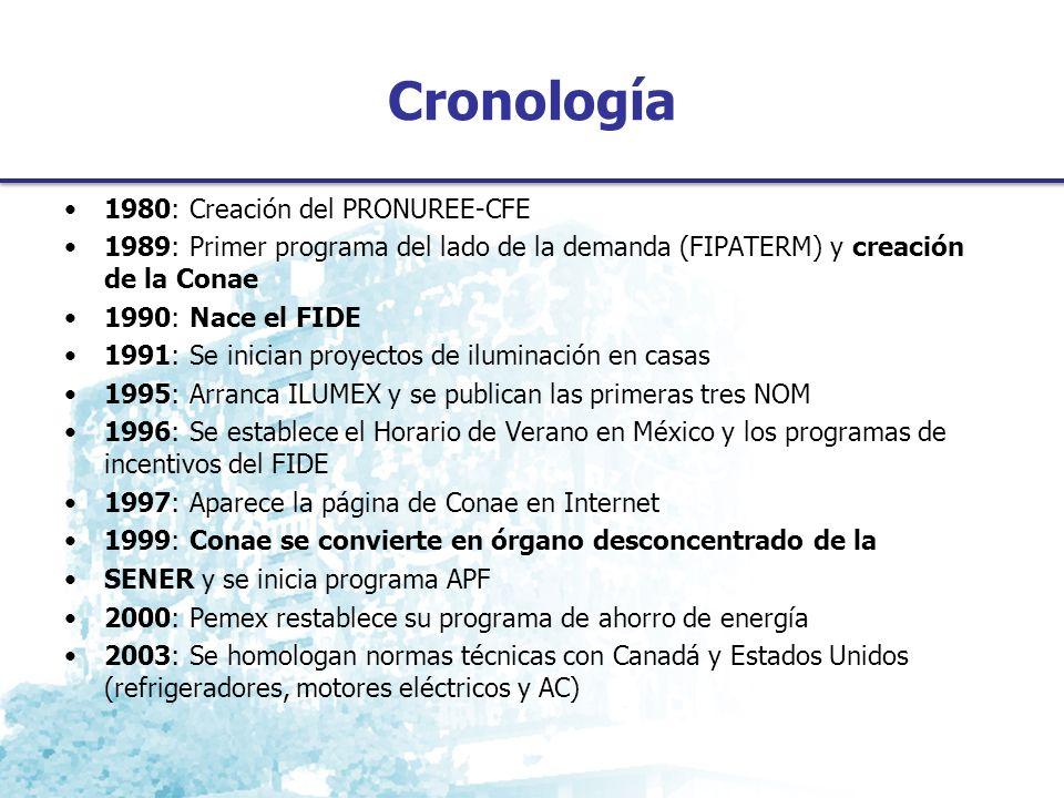 Cronología 1980: Creación del PRONUREE-CFE 1989: Primer programa del lado de la demanda (FIPATERM) y creación de la Conae 1990: Nace el FIDE 1991: Se inician proyectos de iluminación en casas 1995: Arranca ILUMEX y se publican las primeras tres NOM 1996: Se establece el Horario de Verano en México y los programas de incentivos del FIDE 1997: Aparece la página de Conae en Internet 1999: Conae se convierte en órgano desconcentrado de la SENER y se inicia programa APF 2000: Pemex restablece su programa de ahorro de energía 2003: Se homologan normas técnicas con Canadá y Estados Unidos (refrigeradores, motores eléctricos y AC)