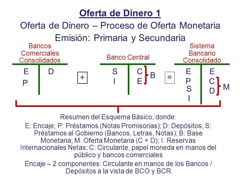 Oferta de Dinero 1 Oferta de Dinero – Proceso de Oferta Monetaria Emisión: Primaria y Secundaria Bancos Comerciales Consolidados Banco Central Sistema