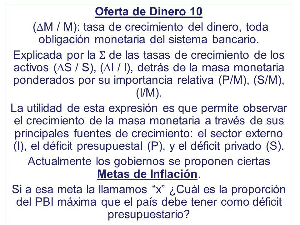 Oferta de Dinero 10 (M / M): tasa de crecimiento del dinero, toda obligación monetaria del sistema bancario. Explicada por la Ʃ de las tasas de crecim