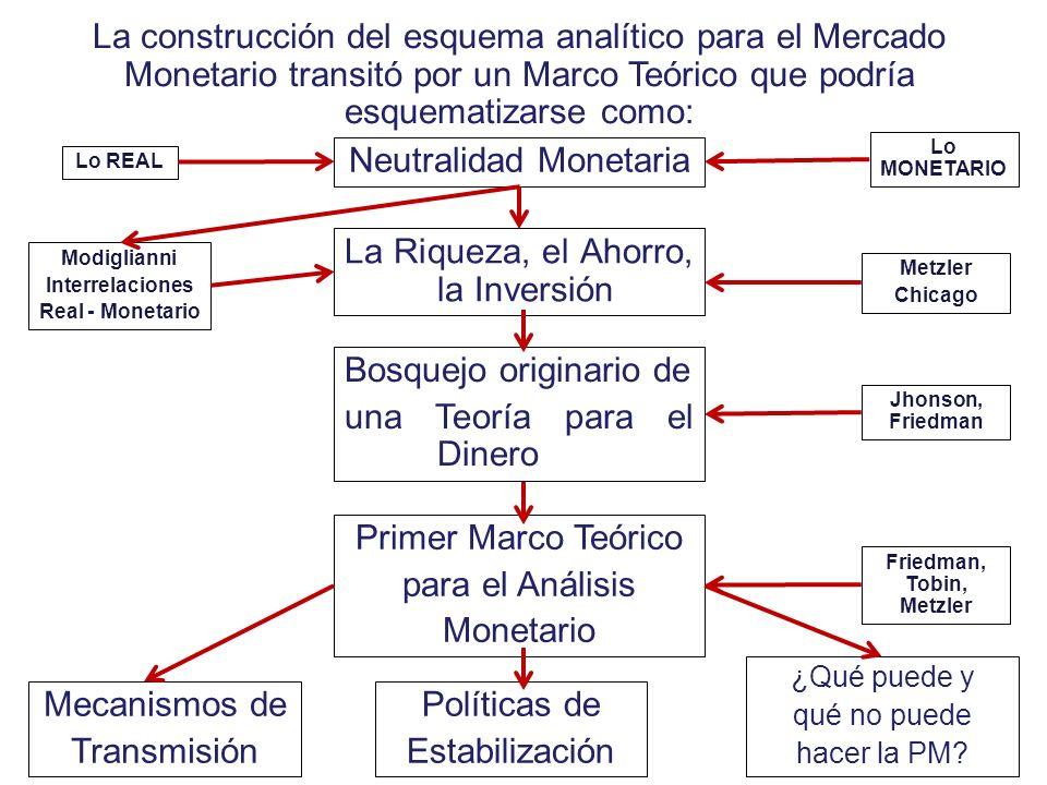 Neutralidad Monetaria La construcción del esquema analítico para el Mercado Monetario transitó por un Marco Teórico que podría esquematizarse como: Lo