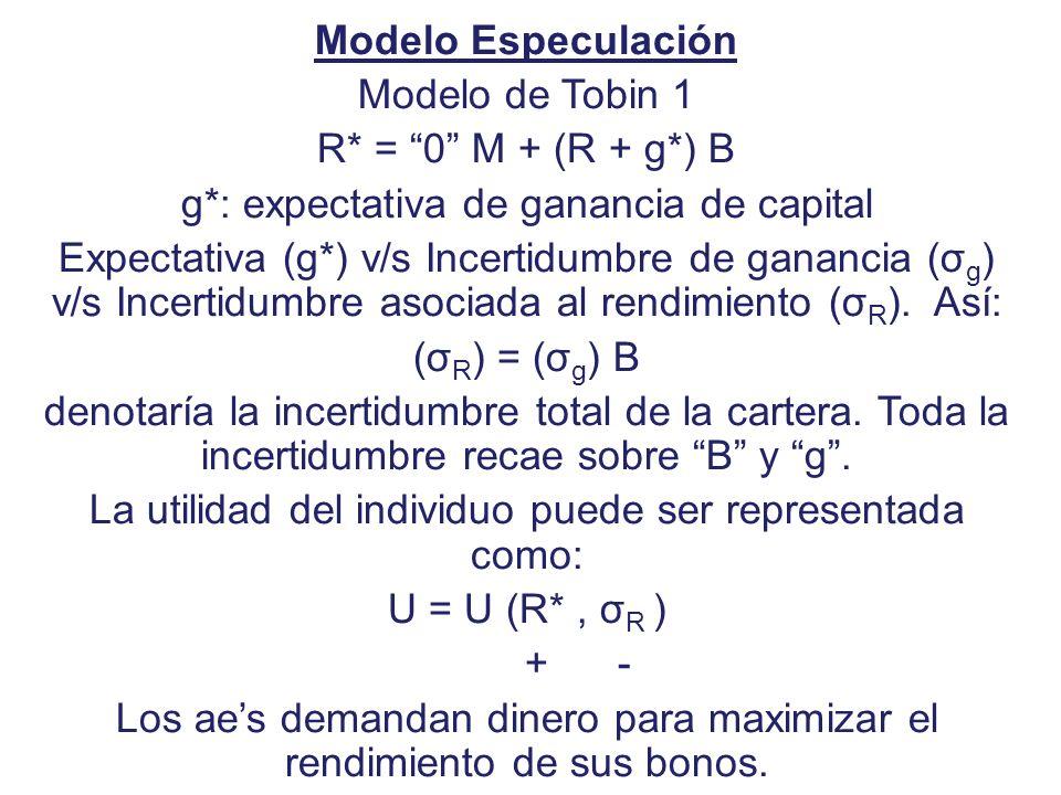 Modelo Especulación Modelo de Tobin 1 R* = 0 M + (R + g*) B g*: expectativa de ganancia de capital Expectativa (g*) v/s Incertidumbre de ganancia (σ g